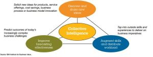 Blog_1_collective intelligence
